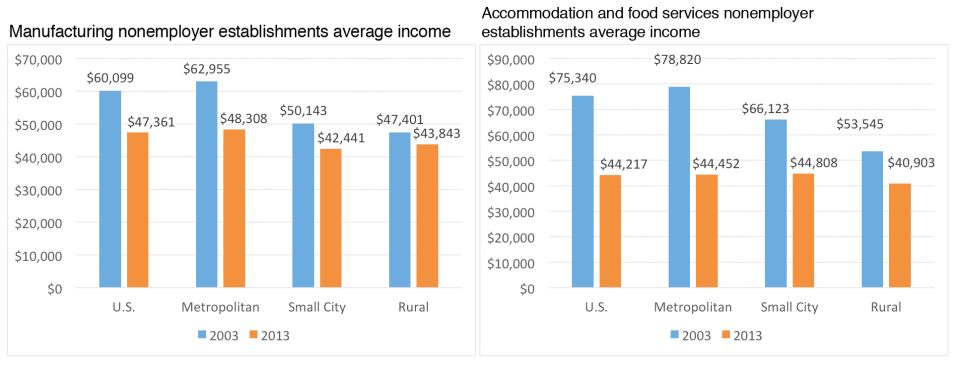 Left: Manufacturing average income also fell between 2003 and 2013; however, the decrease was less in rural counties while the largest was seen in metropolitan counties. Right: Accommodation and food service nonemployer establishment's average income fell in the U.S and all county types between 2003 and 2013.