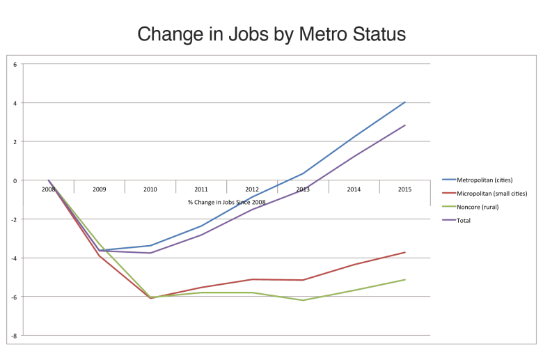Change_Jobs_by_Metro