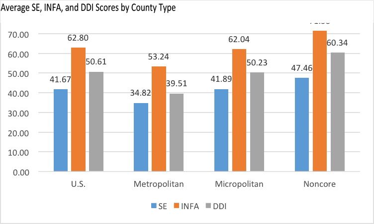 Average SE, INFA, and DDI Scores by County Type