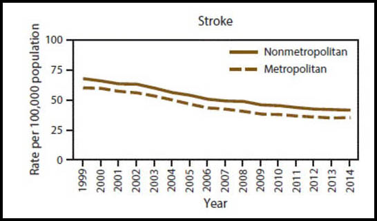 Age-adjusted death rates among persons of all ages for death by stroke in nonmetropolitan and metropolitan area, by year -- National Vital Statistics System, United States, 1999 - 2014.