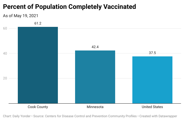 Column chart showing percent of population completely vaccinated as of May 19, 2021, with Cook County at 61.2 percent, Minnesota at 42.4 percent, and the US at 37.5 percent.