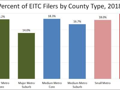 Graph shows percentage of tax filers who claimed the Earned Income Tax Credit in 2018 by county type.
