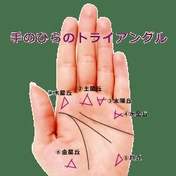 手相のトライアングル・三角紋
