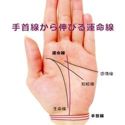 手首線から出る運命線