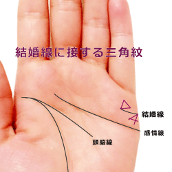 感情線に三角△印がくっついている手相