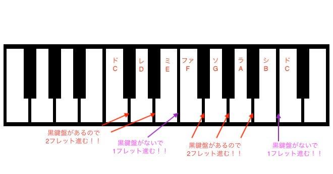 ピアノ度数早見表