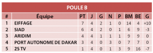 Seven Soccer league Poula B