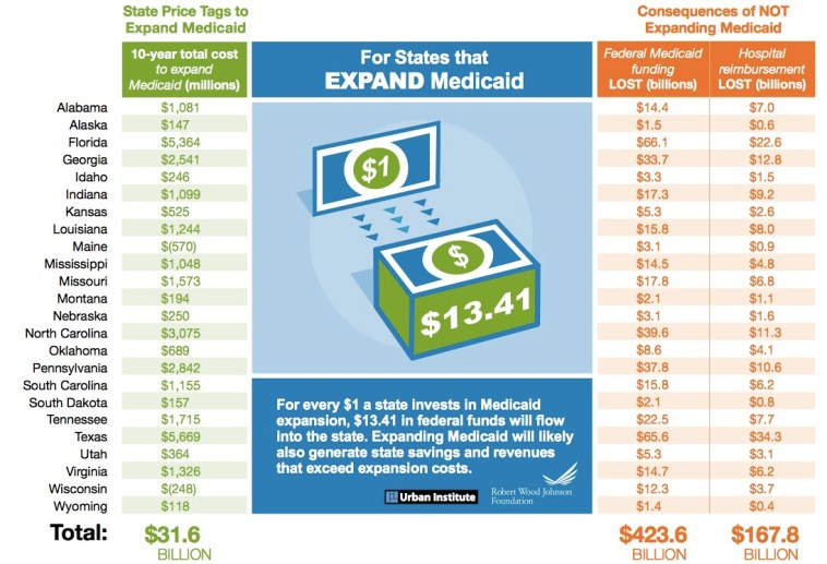 Cost of Medicaid expansion in 24 states still resisting plan, Urban Institute/Robert Wood Johnson Foundation, August 2014