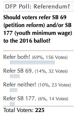 DFP Poll: Refer SB 69 and/or SB 177