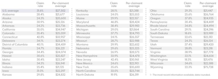 Federal Itemized Deduction Claims by State, 2012. From USA Today, 2015.04.12. (click to embiggen!)