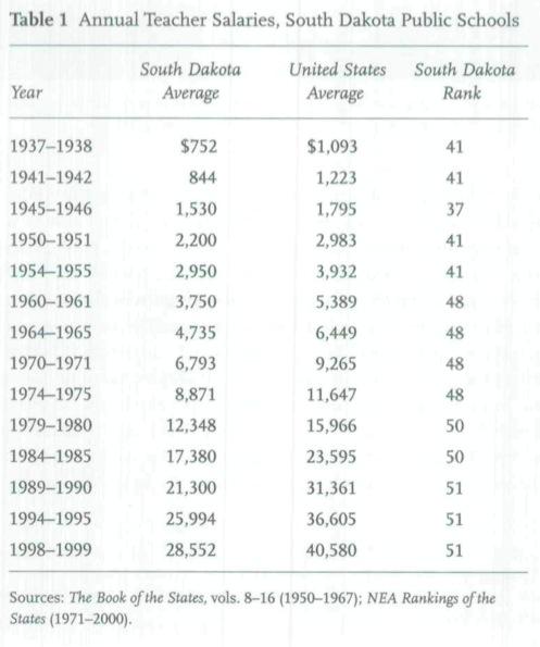 "John Miller, ""Education in South Dakota Since World War II,"" South Dakota HIstory, vol. 33, no. 1, Spring 2003, p. 52."