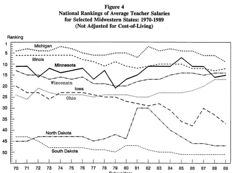 """Tim Strom and Jim Cleary, """"Teacher Salary Trends in Minnesota, 1974–1988,"""" Minnesota House of Representatives Research Department, January 1991, p. 8."""