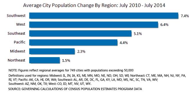 City Population Growth by Region, 2011-2014 Annual Averages