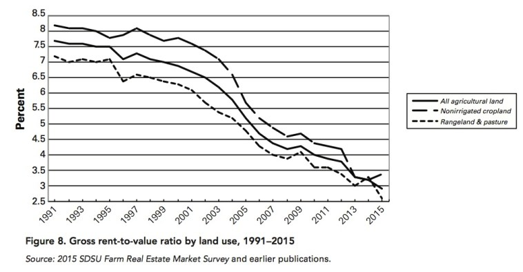 SD Ag Land Rental Trend 1991–2015