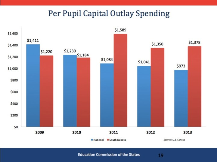 Capital outlay per student, South Dakota vs. U.S., 2009–2013. Michael Griffith, presentation to Blue Ribbon Task Force on Teachers and Students, Pierre, South Dakota, 2015.07.07.