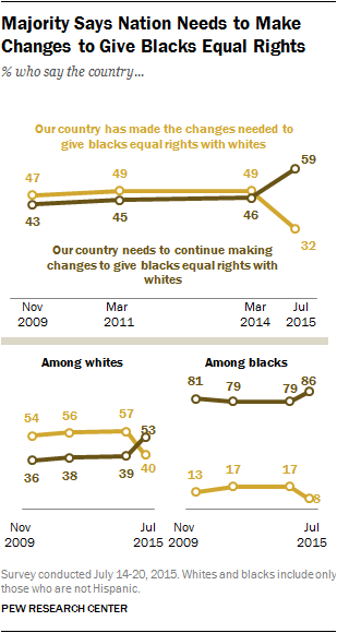 Pew Research Center, July 2015 survey on racism, 2015.08.05.