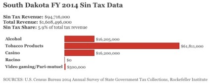"Mike Maciag, ""The States Most Dependent on Sin Taxes,"" Governing, 2015.08.21"