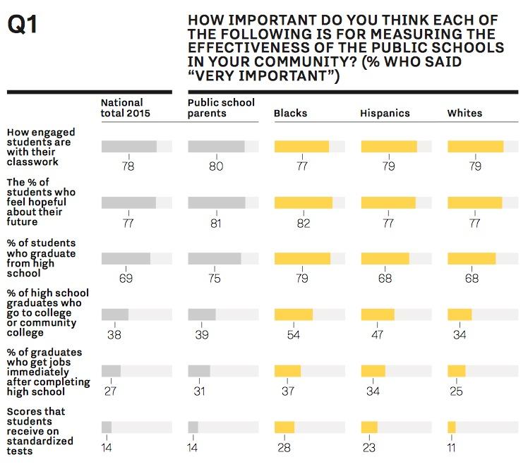 PDK Poll, Sept. 2015, p. 9