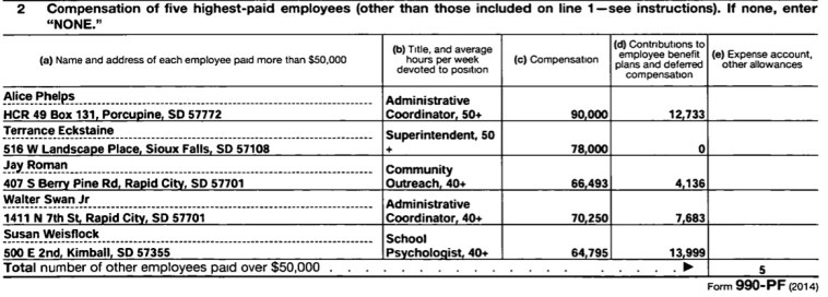 American Indian Institute for Innovation, five highest-paid employees, 2014 Form 990, received by IRS 2015.05.27.