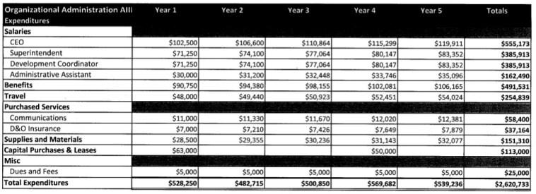 RTTT 2010 AIII admin budget