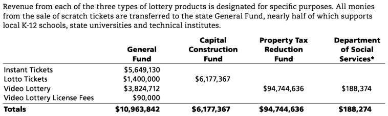 (from SD Lottery 2015 Annual Report, p. 5)