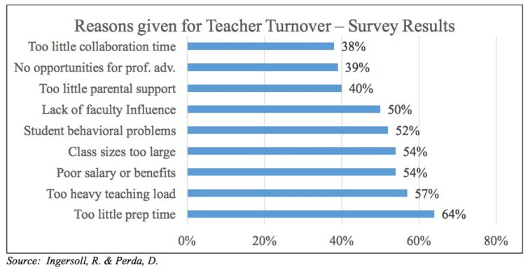 Reasons for teacher turnover—from Ingersoll and Perda, in Blue Ribbon Task Force on Teachers and Students final report, 2015.11.11, p. 13.
