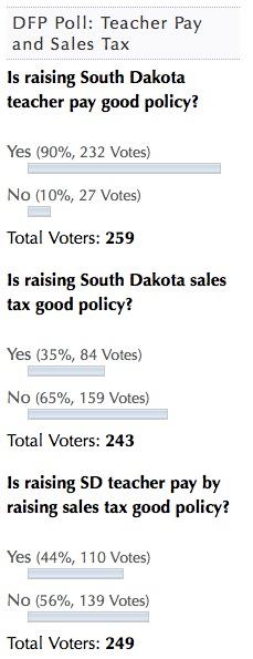 Dakota Free Press Reader Poll, 2016.01.17–20