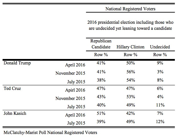 Clinton vs GOP, McClatchy-Marist National Poll, released 2016.04.07.