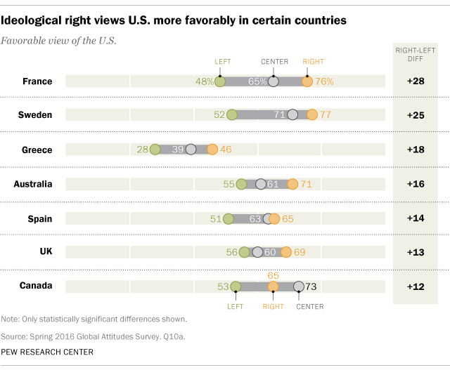 Pew Left-Right diffs overseas view US