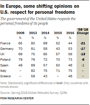 Pew global perception US support personal freedom