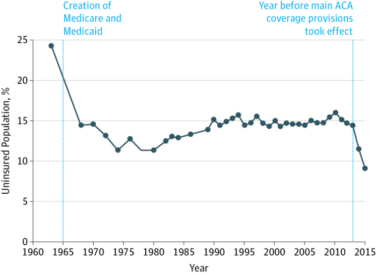 Percentage of Individuals in the United States Without Health Insurance, 1963-2015