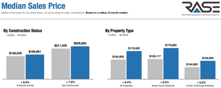 Median Sales Price, homes in Sioux Falls area