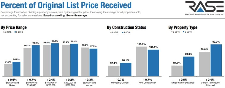 SF Home Sales Price as Percent of List
