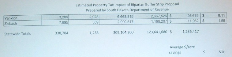SD Revenue Dept.: fiscal impact of Daugaard grassy strips bill, 2016.10.17, p.2