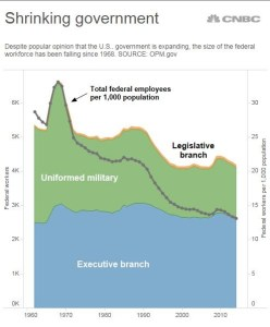 Federal workforce 1960–2015. OPM.gov via CNBC.