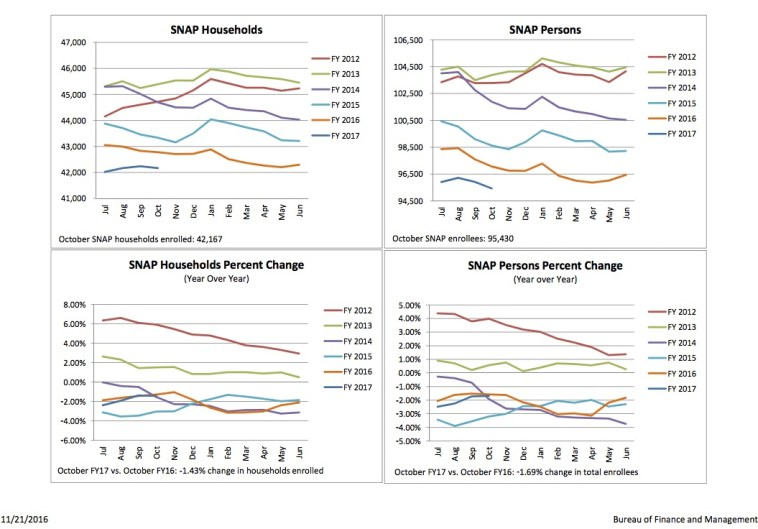 BFM: SD SNAP participation, FY2012–Oct 2016