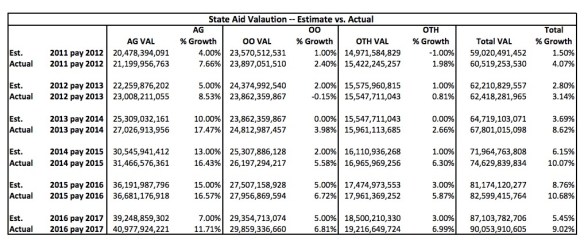 State aid valuation of agricultural, residential, and commercial property in South Dakota, 2011–2016. Source: Joint Appropriations Committee, SD Legislature, 2017.