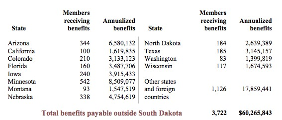 SDRS benefits paid outside of South Dakota, p.86