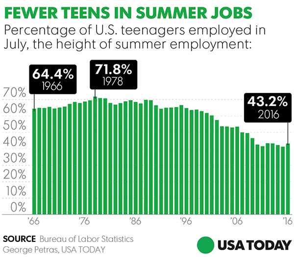 "USA Today: ""Fewer Teens in Summer Jobs"""
