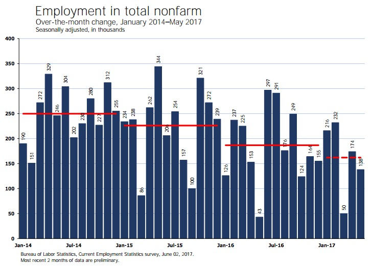 Total nonfarm employment, over-the-month change, Jan 2014–May 2017, Bureau of Labor Statistics, 2017.06.02, p. 1.