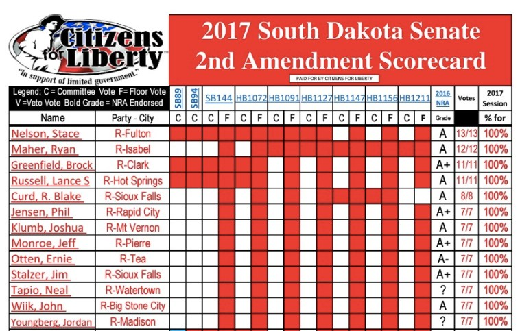 SD Citizens for Liberty 2nd Amend Scores 2017 Senate