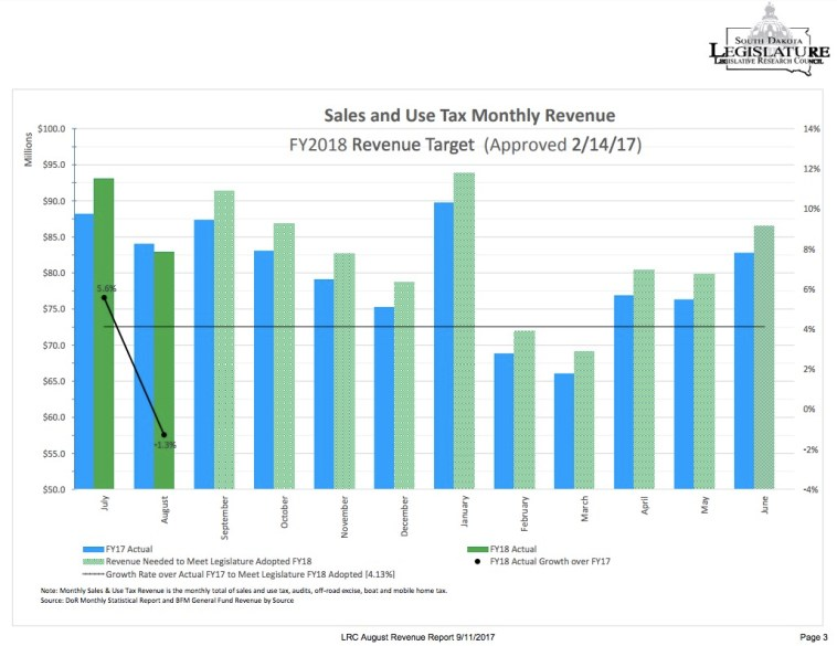 Sales and use tax monthly revenue, July–August 2017, with subsequent targets.