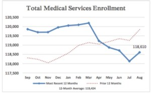 SD Total Medical Services Enrollment August 2017, Legislative Research Council, posted 2017.09.19.