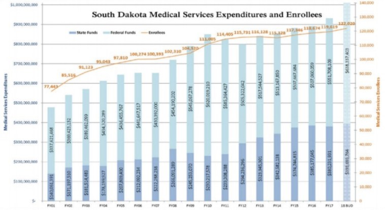 SD Medical Services Expenditures and Enrollments, FY2001–FY2018, LRC, 2017.09.19.