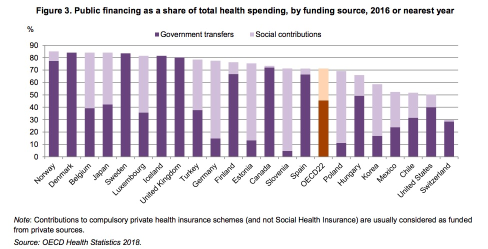 US Pays More for Health Care, Puts 50% of Burden on Private