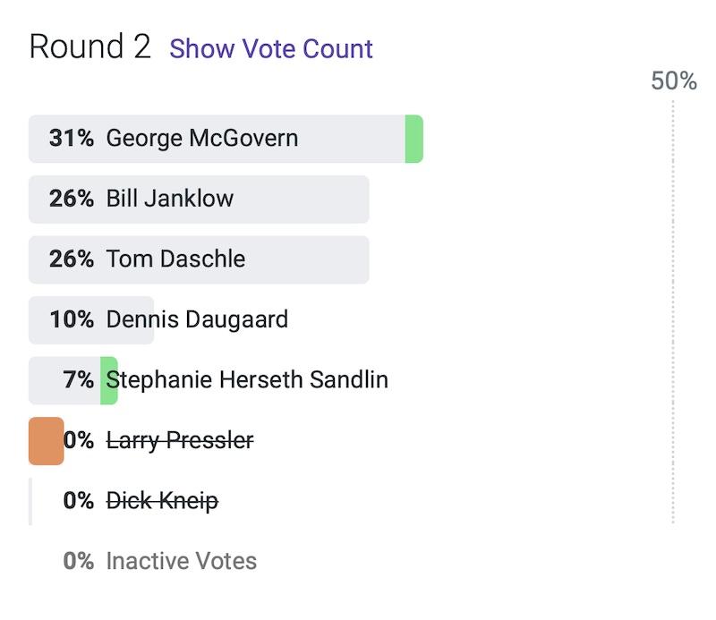 SD historical poll, RankIt, 2021.05.19, Round 2