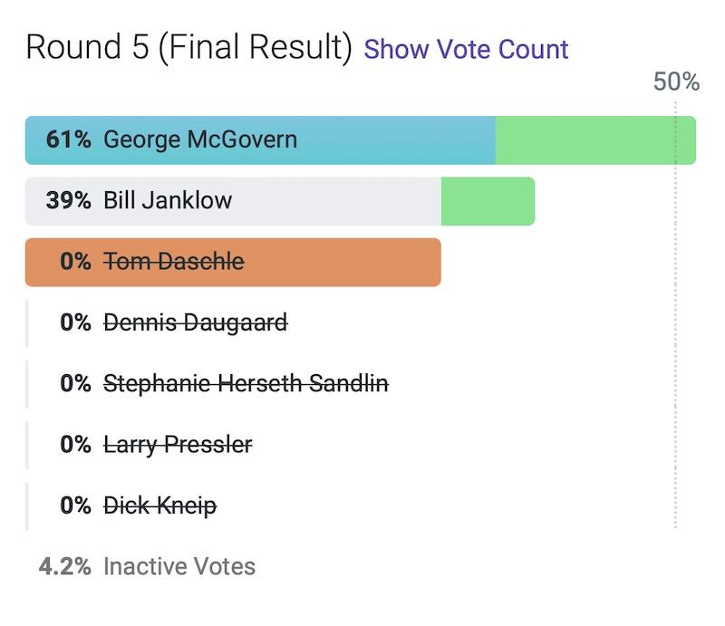 SD historical poll, RankIt, 2021.05.19, Round 5.