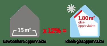 berekening Ideale lichthoeveelheid VELUX