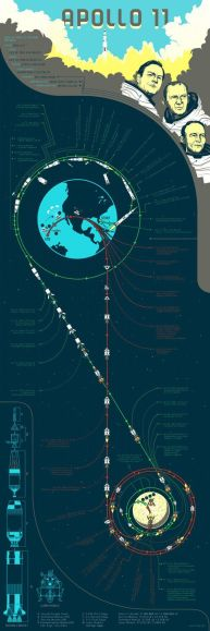 Apollo 11 Flight Dynamics Infographic