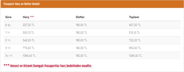 تكلفة الحصول على جواز السفر التركي